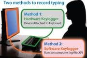 keylogger The Basics