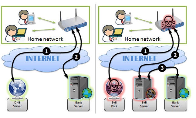 What is DNS hijacking and how it works to hack your social accounts