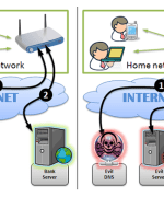 router vulnerabilities hacking DNS hijacking